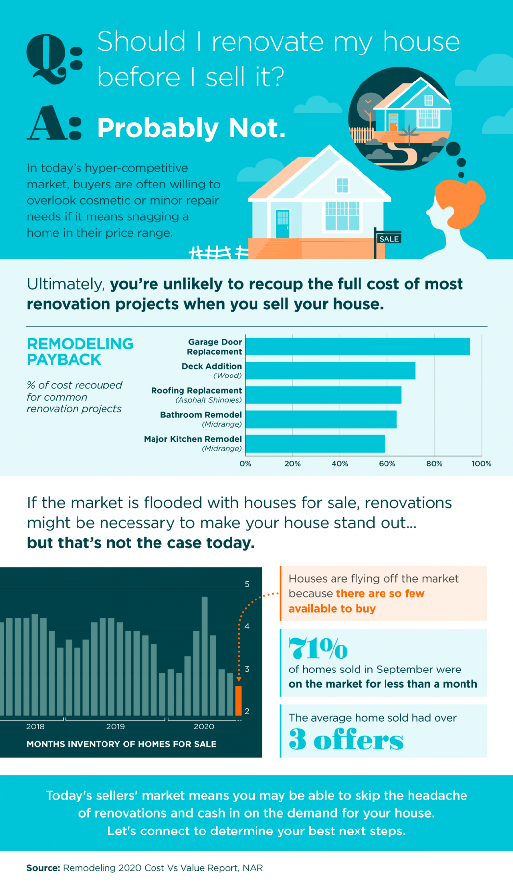 Should I Renovate My House Before I Sell It? [INFOGRAPHIC] | MyKCM
